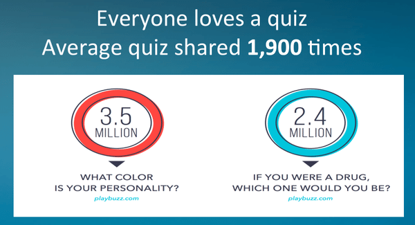 An average quiz is being shared 1900 times