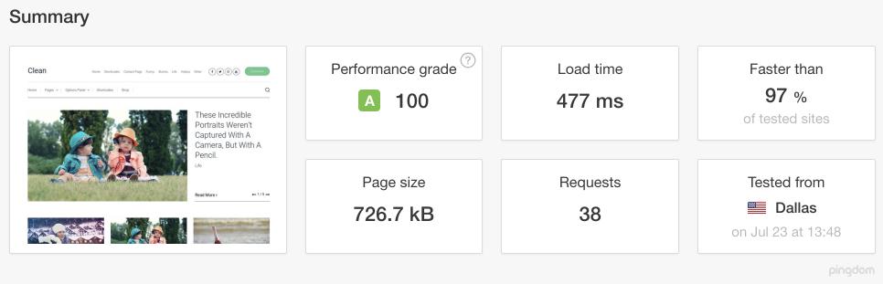 Clean WordPress Theme Speed Test