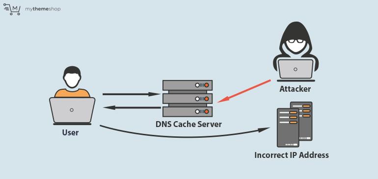 DNS-Attacks-final