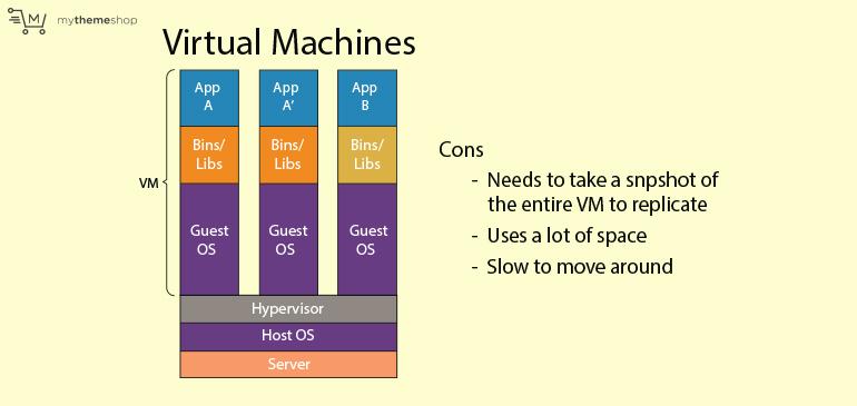 The-Drawbacks-of-Virtual-Machines-final