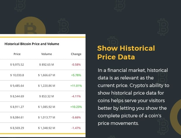 Show Historical Price Data