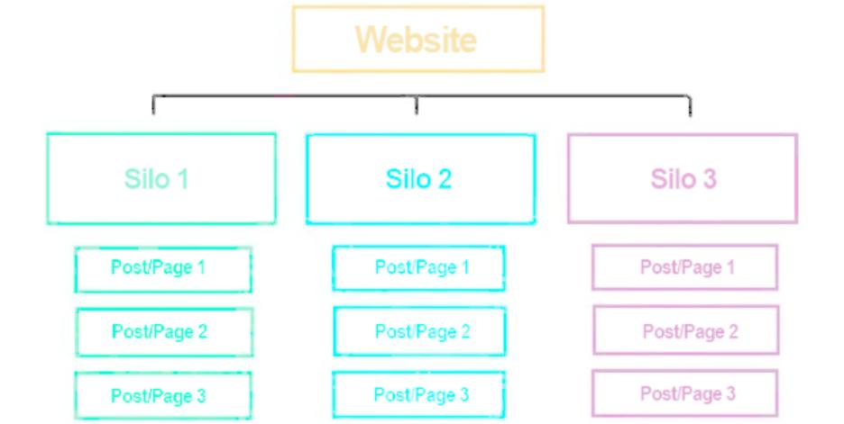 silo-purest-form