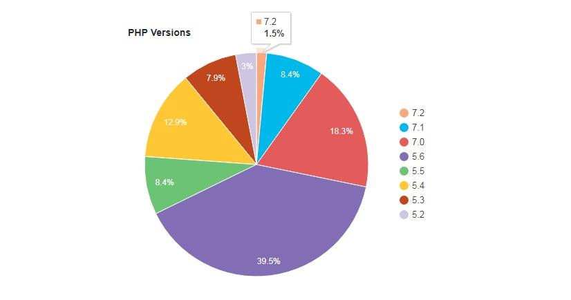 wordpress-versiyon-istatistik