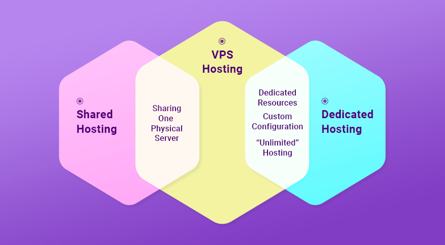 Is-What-VPS-hosting